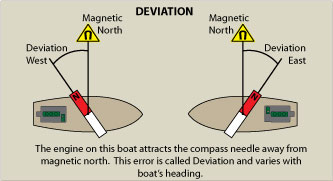Image showing how Deviation changes depending on the heading of the vessel.