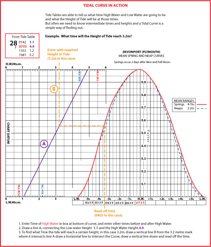This image shows you how to use a Tidal Curve.