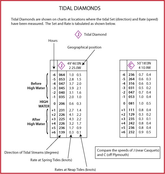 Shows the layout of Tidal Diamonds on a chart and explains the information contained