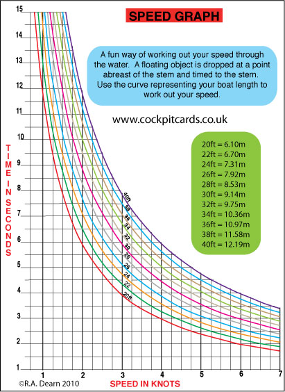 Image of Speed Curve to work out boat speed in knots.