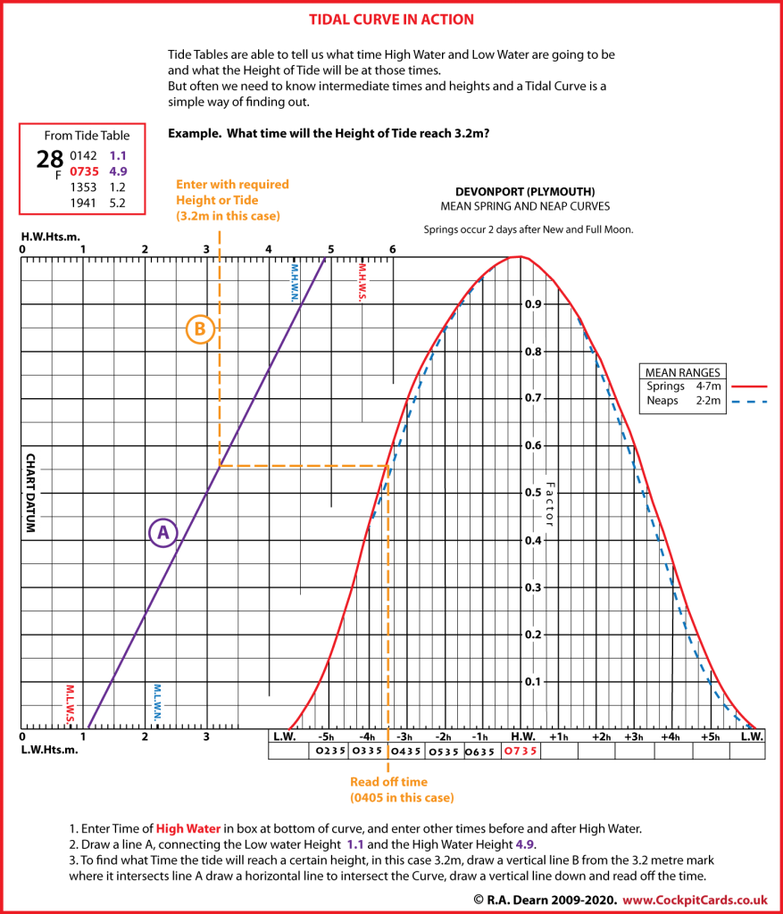 This image shows you detailed instructions on how to use a Tidal Curve.